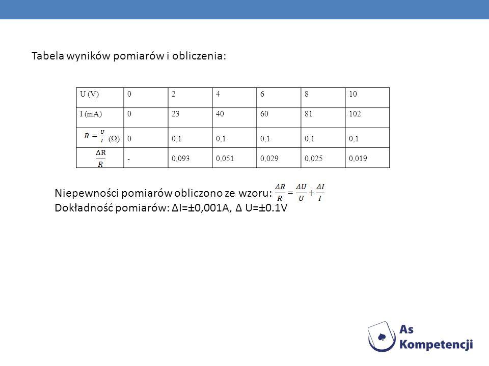 Tabela wyników pomiarów i obliczenia: U (V)0246810 I (mA)023406081102 (Ω)00,1 -0,0930,0510,0290,0250,019 Niepewności pomiarów obliczono ze wzoru: Dokł