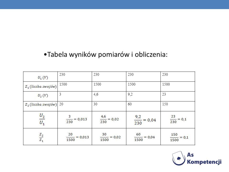 Tabela wyników pomiarów i obliczenia: 230 1500 34,69,223 203060150