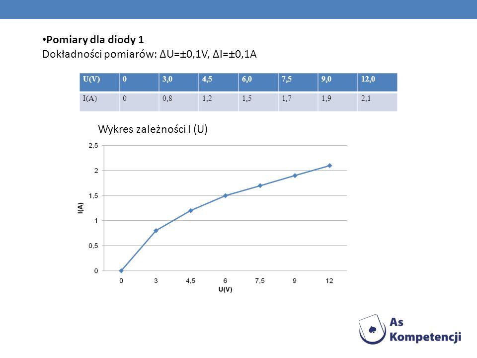 Pomiary dla diody 1 Dokładności pomiarów: ΔU=±0,1V, ΔI=±0,1A U(V)03,04,56,07,59,012,0 I(A)00,81,21,51,71,92,1 Wykres zależności I (U)