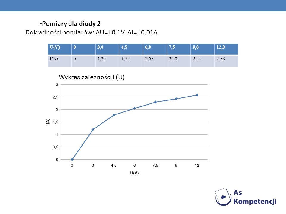 Pomiary dla diody 2 Dokładności pomiarów: ΔU=±0,1V, ΔI=±0,01A U(V)03,04,56,07,59,012,0 I(A)01,201,782,052,302,432,58 Wykres zależności I (U)