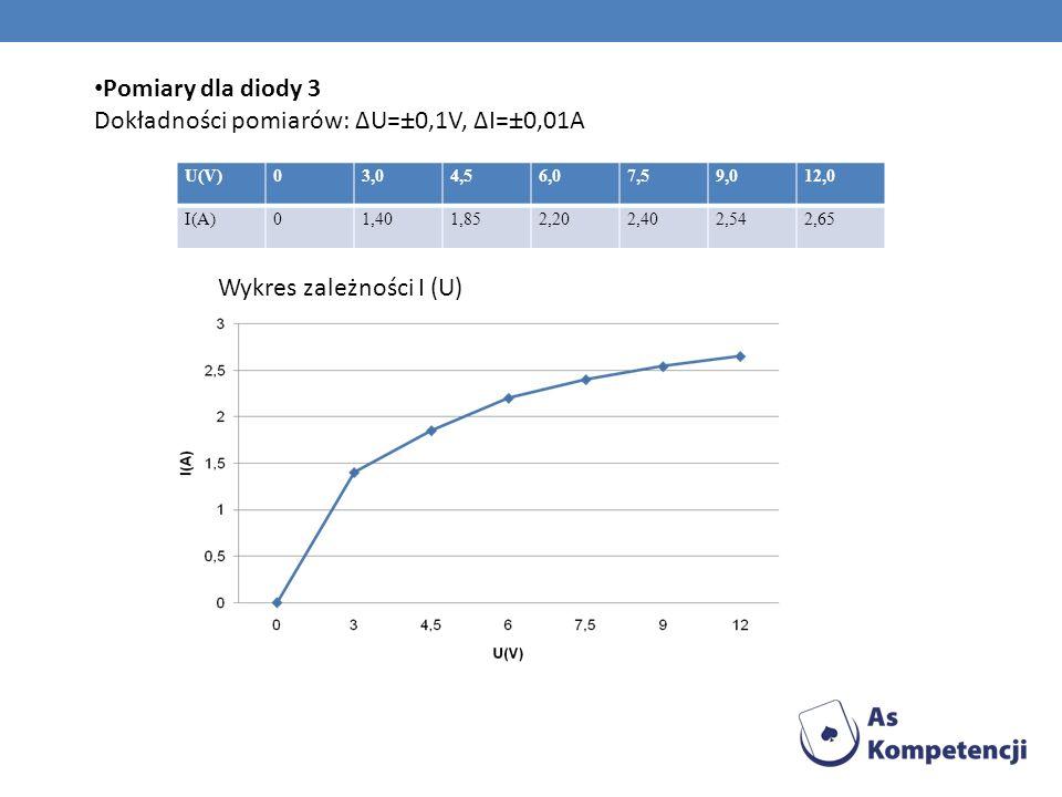 Pomiary dla diody 3 Dokładności pomiarów: ΔU=±0,1V, ΔI=±0,01A U(V)03,04,56,07,59,012,0 I(A)01,401,852,202,402,542,65 Wykres zależności I (U)