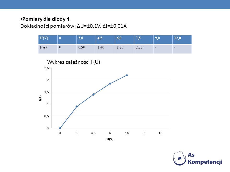 Pomiary dla diody 4 Dokładności pomiarów: ΔU=±0,1V, ΔI=±0,01A U(V)03,04,56,07,59,012,0 I(A)00,901,401,852,20-- Wykres zależności I (U)
