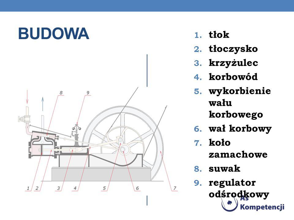 BUDOWA 1.tłok 2. tłoczysko 3. krzyżulec 4. korbowód 5.