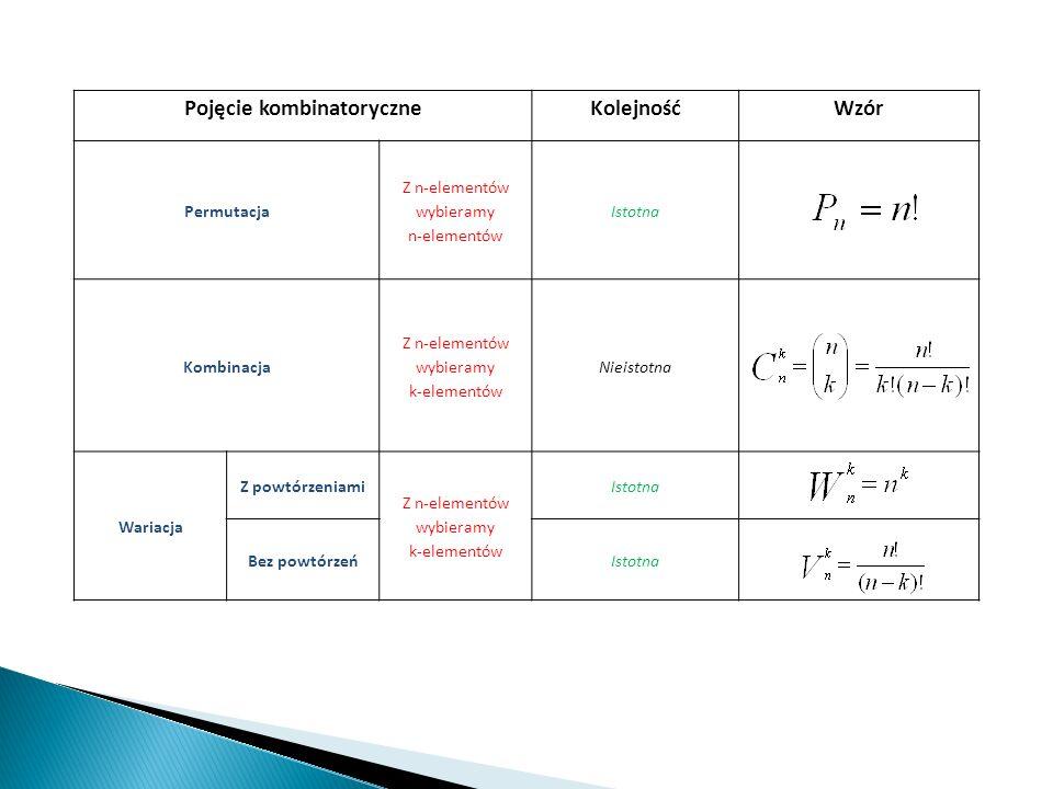 Pojęcie kombinatoryczneKolejnośćWzór Permutacja Z n-elementów wybieramy n-elementów Istotna Kombinacja Z n-elementów wybieramy k-elementów Nieistotna
