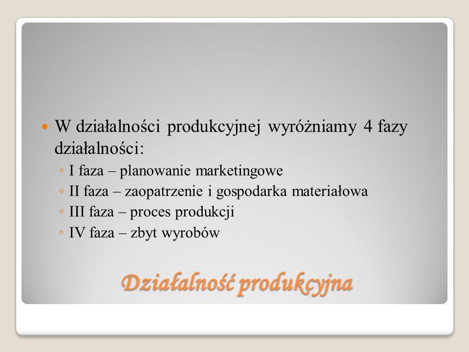 Działalność produkcyjna W działalności produkcyjnej wyróżniamy 4 fazy działalności: I faza – planowanie marketingowe II faza – zaopatrzenie i gospodarka materiałowa III faza – proces produkcji IV faza – zbyt wyrobów