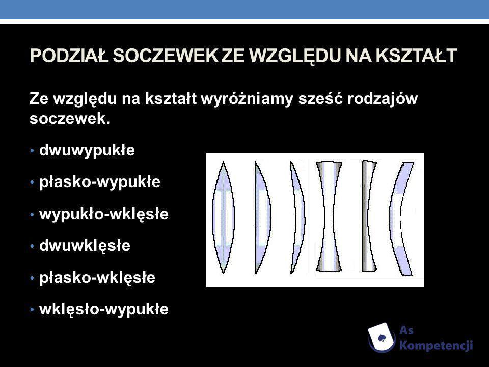 PODZIAŁ SOCZEWEK ZE WZGLĘDU NA KSZTAŁT Ze względu na kształt wyróżniamy sześć rodzajów soczewek. dwuwypukłe płasko-wypukłe wypukło-wklęsłe dwuwklęsłe