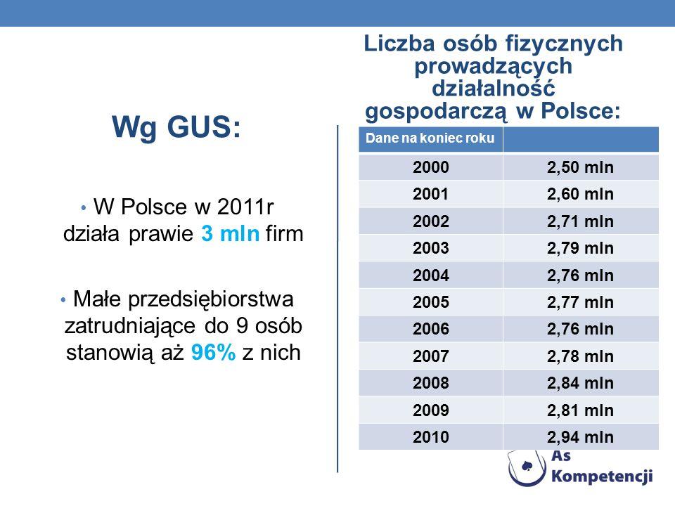 Wg GUS: W Polsce w 2011r działa prawie 3 mln firm Małe przedsiębiorstwa zatrudniające do 9 osób stanowią aż 96% z nich Liczba osób fizycznych prowadzą