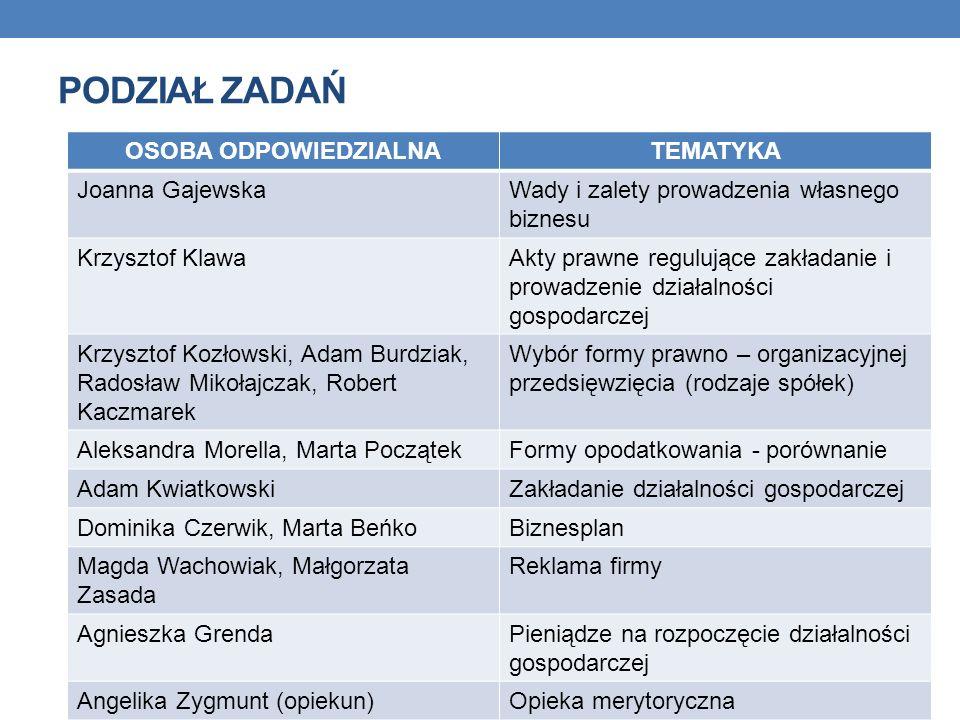 PODZIAŁ ZADAŃ OSOBA ODPOWIEDZIALNATEMATYKA Joanna GajewskaWady i zalety prowadzenia własnego biznesu Krzysztof KlawaAkty prawne regulujące zakładanie