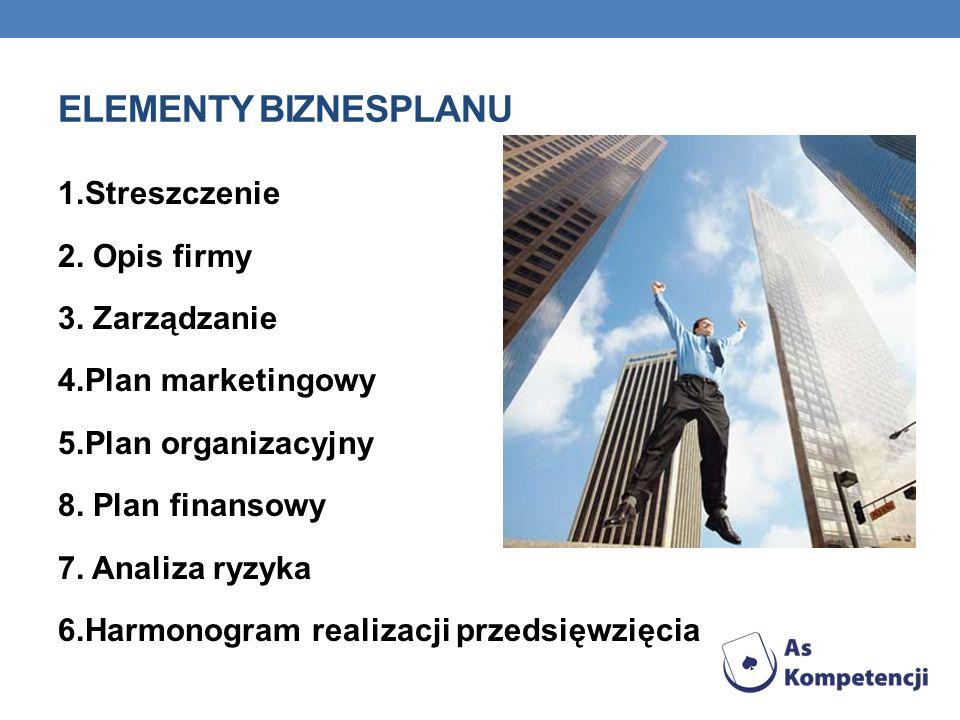 ELEMENTY BIZNESPLANU 1.Streszczenie 2. Opis firmy 3. Zarządzanie 4.Plan marketingowy 5.Plan organizacyjny 8. Plan finansowy 7. Analiza ryzyka 6.Harmon
