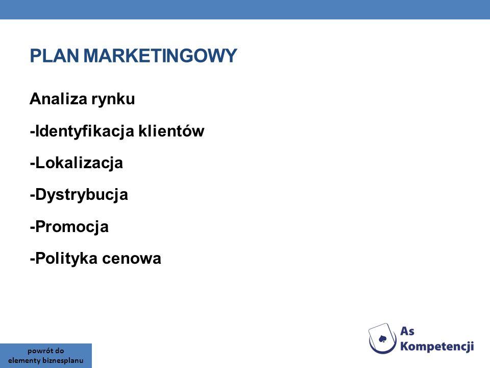PLAN MARKETINGOWY Analiza rynku -Identyfikacja klientów -Lokalizacja -Dystrybucja -Promocja -Polityka cenowa powrót do elementy biznesplanu