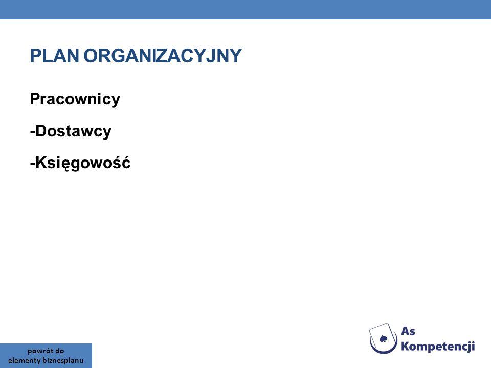 PLAN ORGANIZACYJNY Pracownicy -Dostawcy -Księgowość powrót do elementy biznesplanu