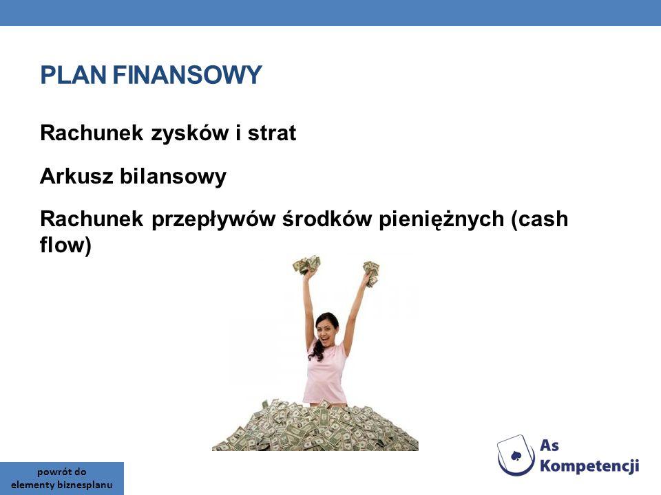 PLAN FINANSOWY Rachunek zysków i strat Arkusz bilansowy Rachunek przepływów środków pieniężnych (cash flow) powrót do elementy biznesplanu