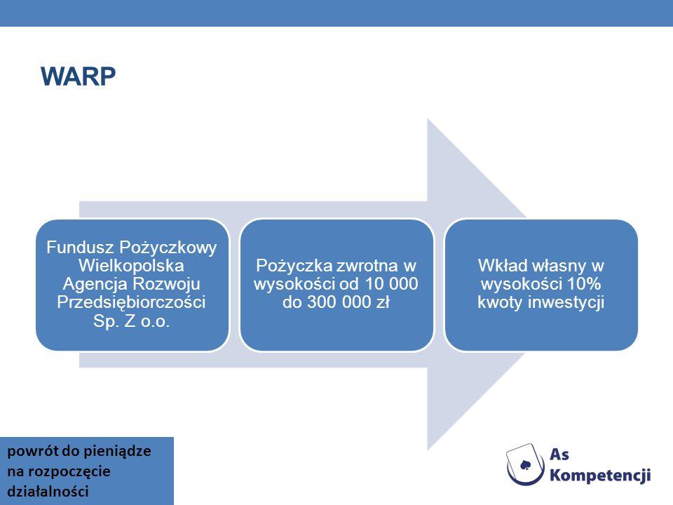 WARP Fundusz Pożyczkowy Wielkopolska Agencja Rozwoju Przedsiębiorczości Sp. Z o.o. Pożyczka zwrotna w wysokości od 10 000 do 300 000 zł Wkład własny w