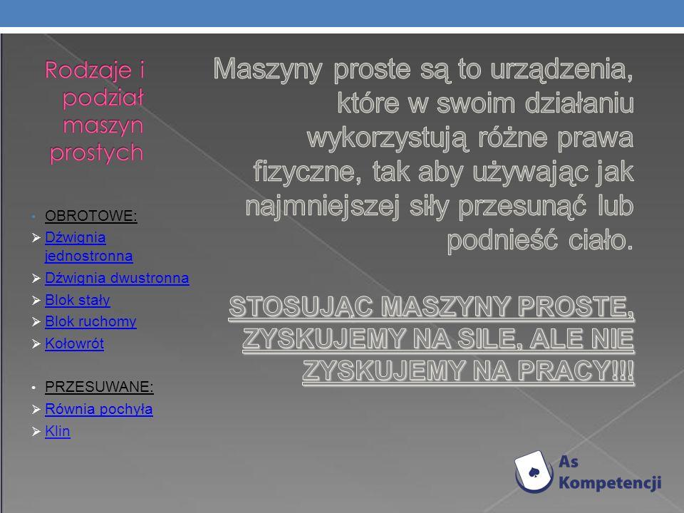 OBROTOWE: Dźwignia jednostronna Dźwignia jednostronna Dźwignia dwustronna Blok stały Blok ruchomy Kołowrót PRZESUWANE: Równia pochyła Klin