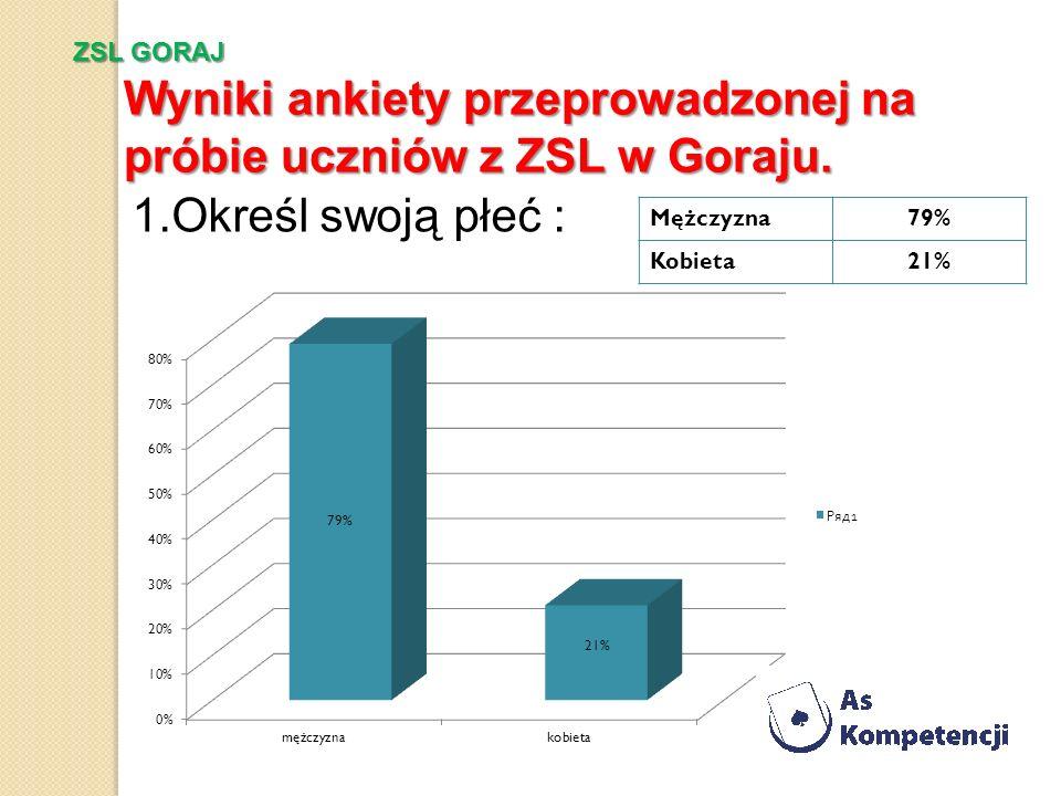 1.Określ swoją płeć : Mężczyzna79% Kobieta21% Wyniki ankiety przeprowadzonej na próbie uczniów z ZSL w Goraju. ZSL GORAJ