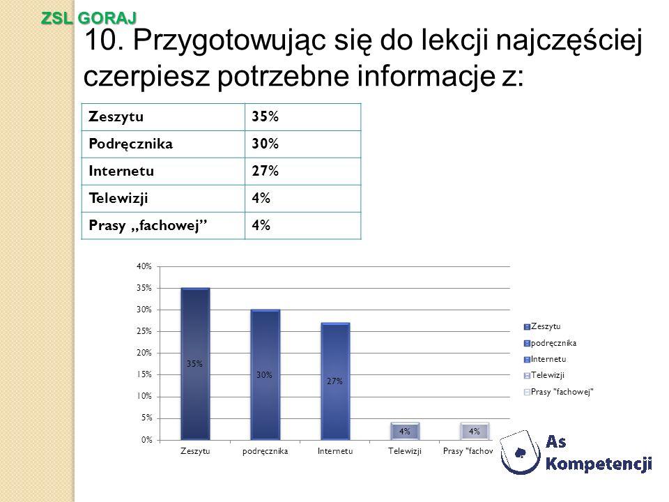 10. Przygotowując się do lekcji najczęściej czerpiesz potrzebne informacje z: Zeszytu35% Podręcznika30% Internetu27% Telewizji4% Prasy fachowej4% ZSL