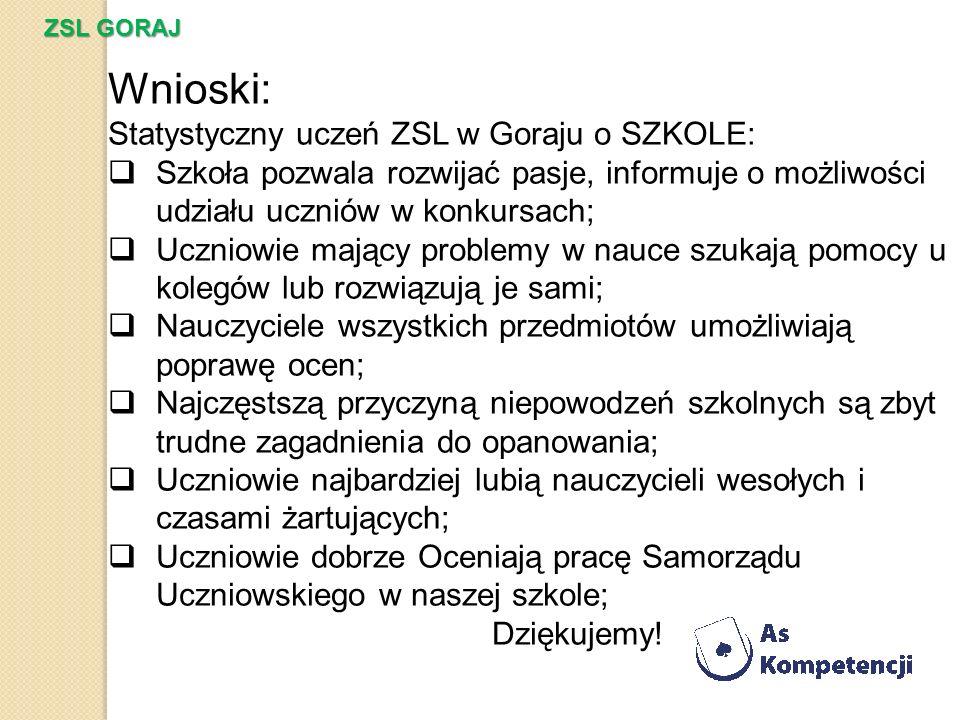 Wnioski: Statystyczny uczeń ZSL w Goraju o SZKOLE: Szkoła pozwala rozwijać pasje, informuje o możliwości udziału uczniów w konkursach; Uczniowie mając
