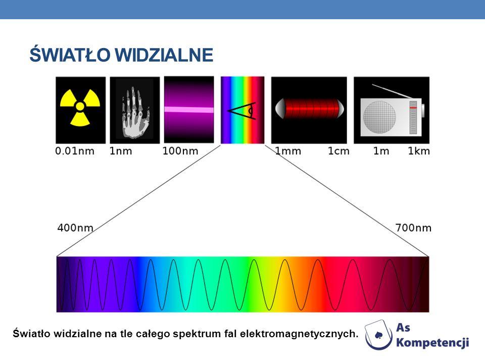 PODCZERWIEŃ W paśmie promieniowania podczerwonego są prowadzone obserwacje astronomiczne i meteorologiczne. Jest ono używane w technice grzewczej. Pro