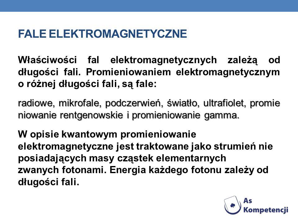 FALE ELEKTROMAGNETYCZNE Właściwości fal elektromagnetycznych zależą od długości fali.