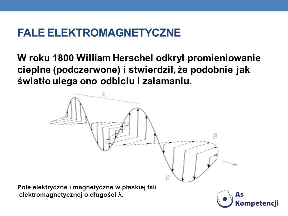 FALE ELEKTROMAGNETYCZNE W roku 1800 William Herschel odkrył promieniowanie cieplne (podczerwone) i stwierdził, że podobnie jak światło ulega ono odbiciu i załamaniu.
