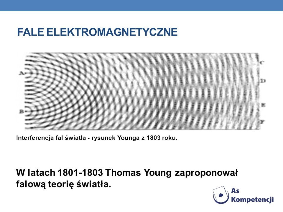 FALE ELEKTROMAGNETYCZNE Interferencja fal światła - rysunek Younga z 1803 roku.