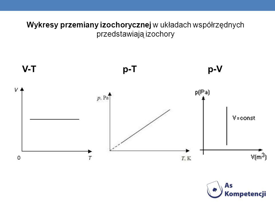 Wykresy przemiany izochorycznej w układach współrzędnych przedstawiają izochory V-T p-T p-V