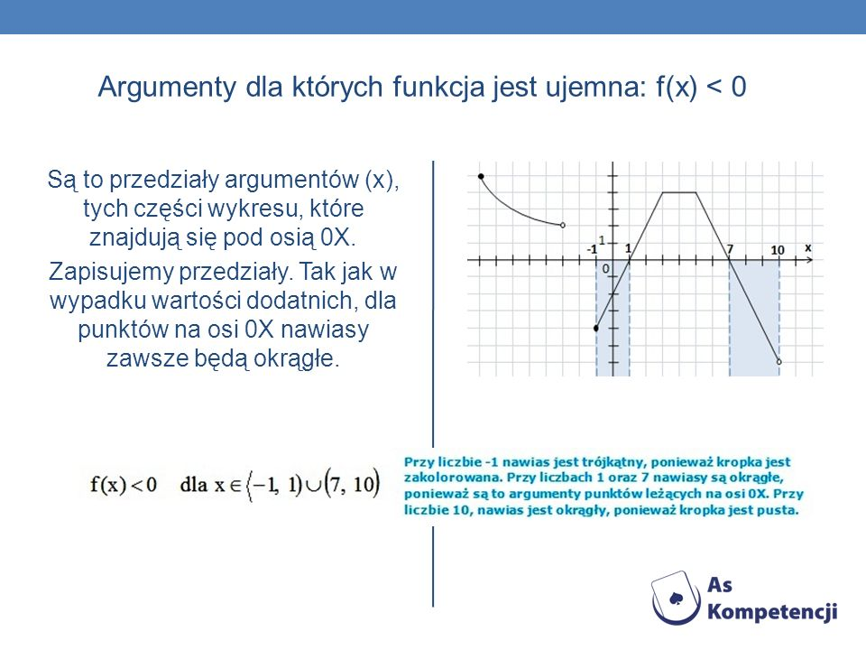 Argumenty dla których funkcja jest ujemna: f(x) < 0 Są to przedziały argumentów (x), tych części wykresu, które znajdują się pod osią 0X. Zapisujemy p