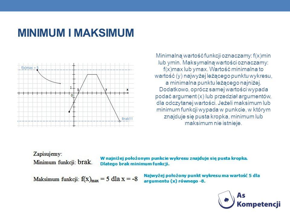 MINIMUM I MAKSIMUM Minimalną wartość funkcji oznaczamy: f(x)min lub ymin. Maksymalną wartości oznaczamy: f(x)max lub ymax. Wartość minimalna to wartoś
