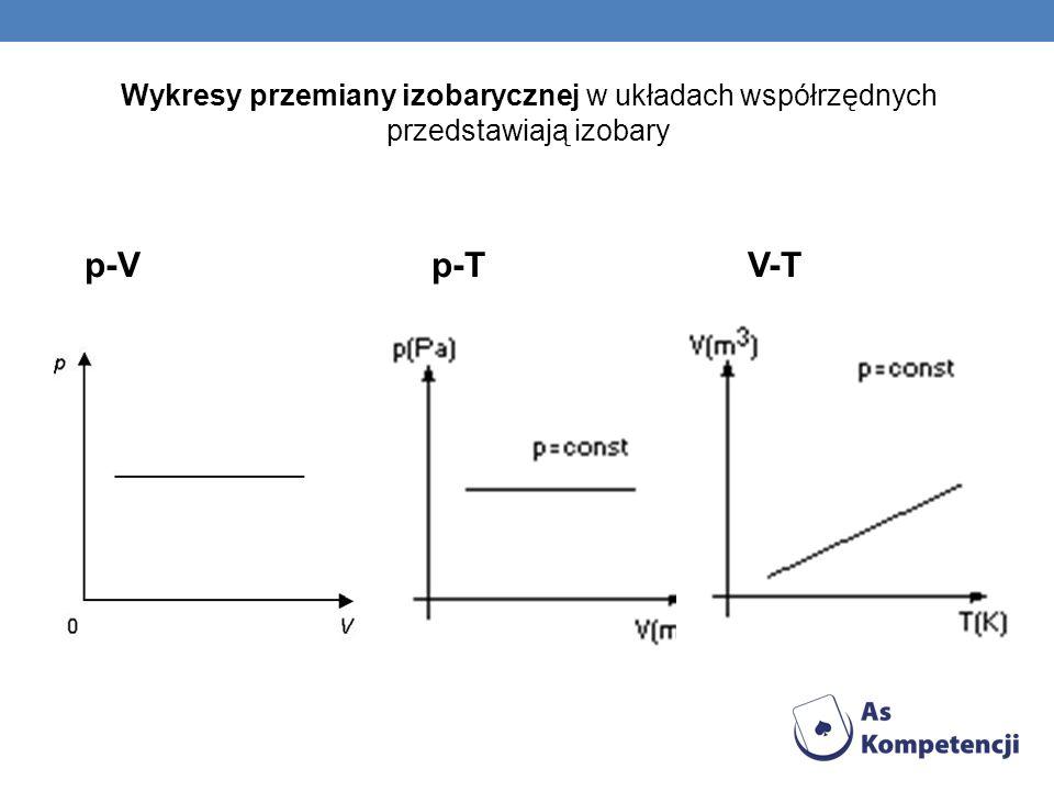 Wykresy przemiany izobarycznej w układach współrzędnych przedstawiają izobary p-V p-T V-T