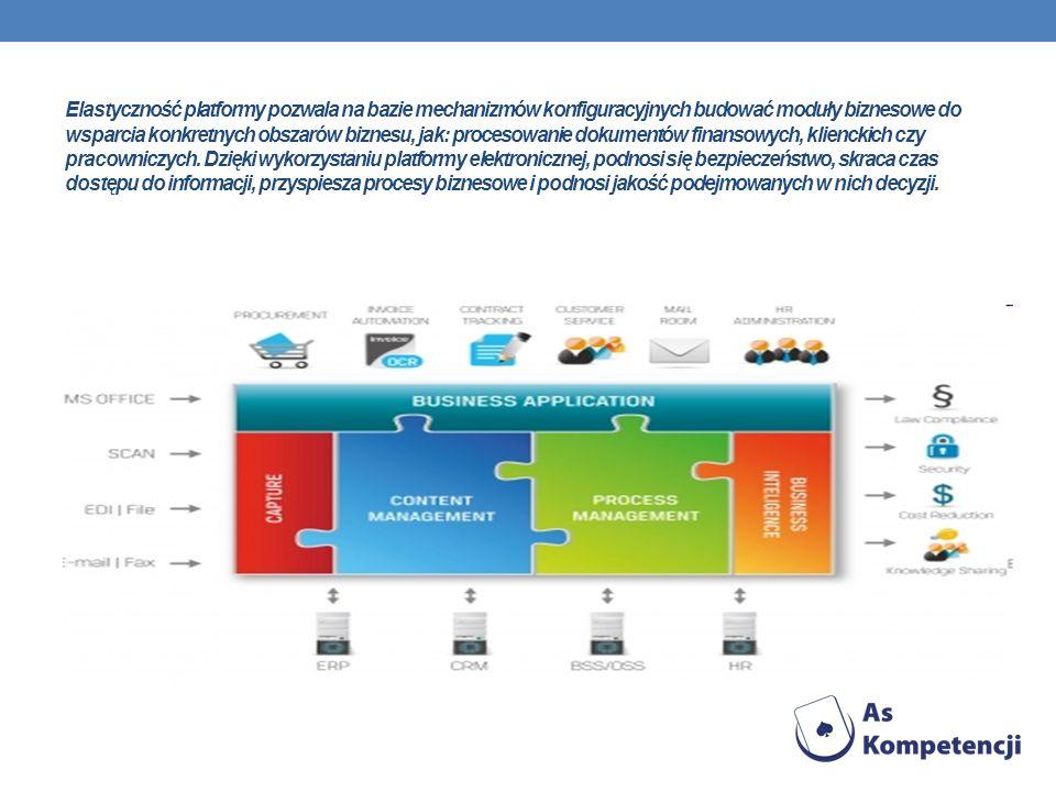 Elastyczność platformy pozwala na bazie mechanizmów konfiguracyjnych budować moduły biznesowe do wsparcia konkretnych obszarów biznesu, jak: procesowa