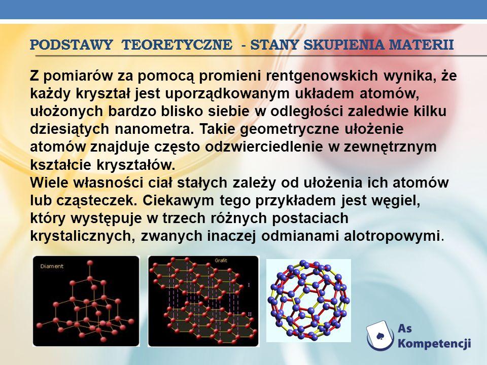 PODSTAWY TEORETYCZNE - STANY SKUPIENIA MATERII Z pomiarów za pomocą promieni rentgenowskich wynika, że każdy kryształ jest uporządkowanym układem atom