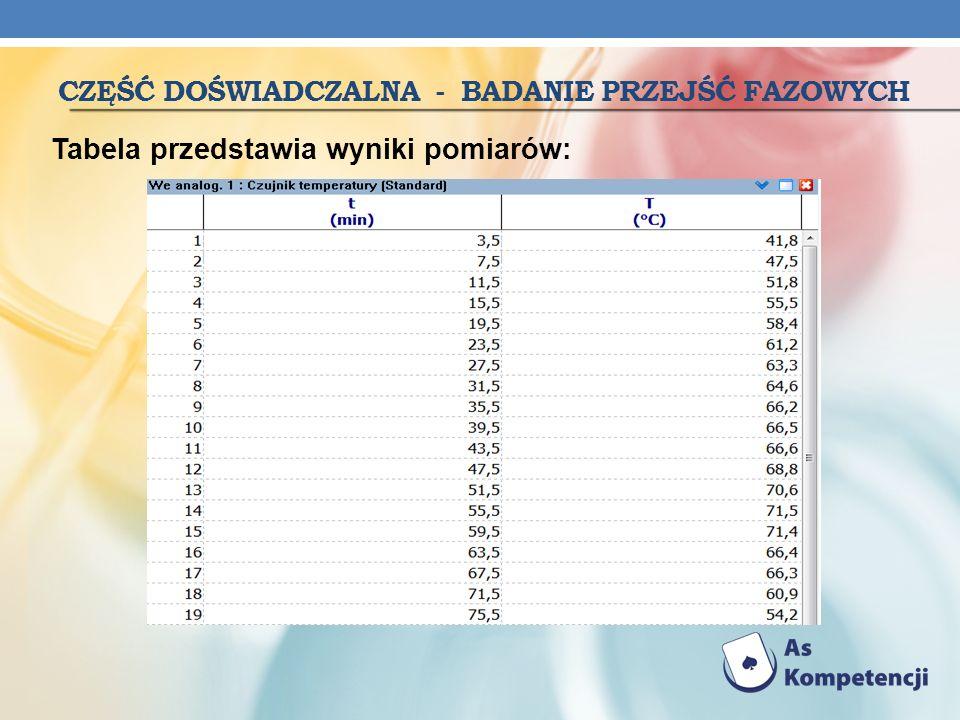 CZĘŚĆ DOŚWIADCZALNA - BADANIE PRZEJŚĆ FAZOWYCH Tabela przedstawia wyniki pomiarów: