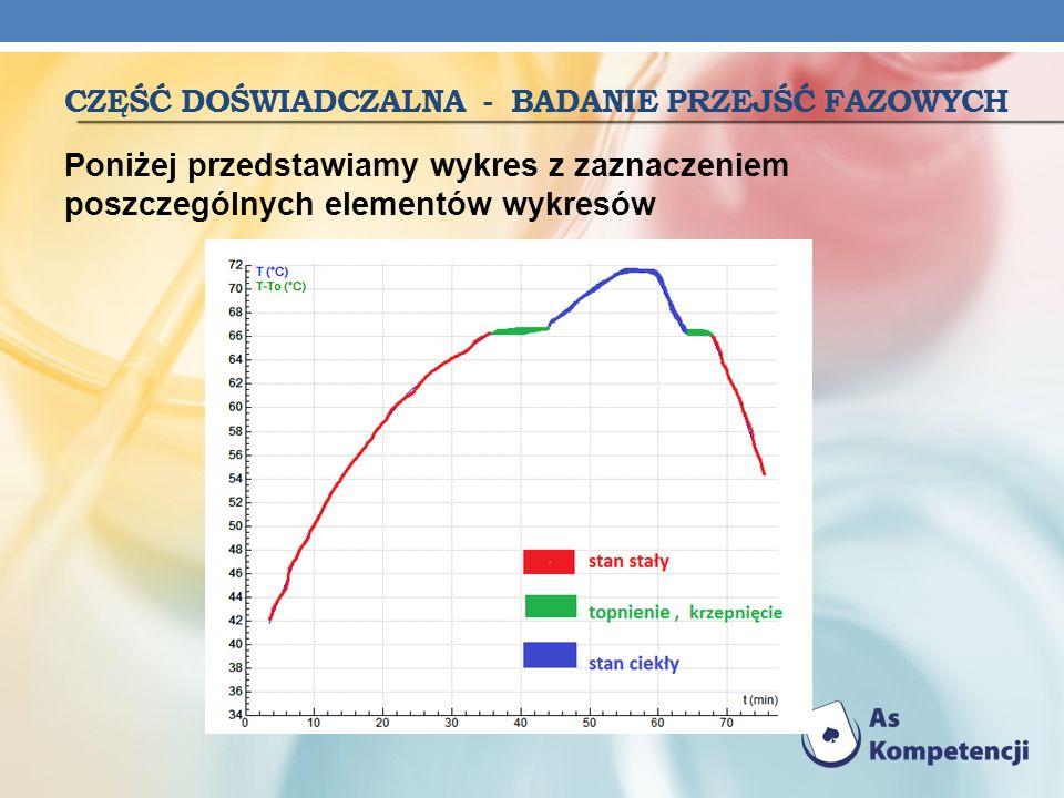CZĘŚĆ DOŚWIADCZALNA - BADANIE PRZEJŚĆ FAZOWYCH Poniżej przedstawiamy wykres z zaznaczeniem poszczególnych elementów wykresów