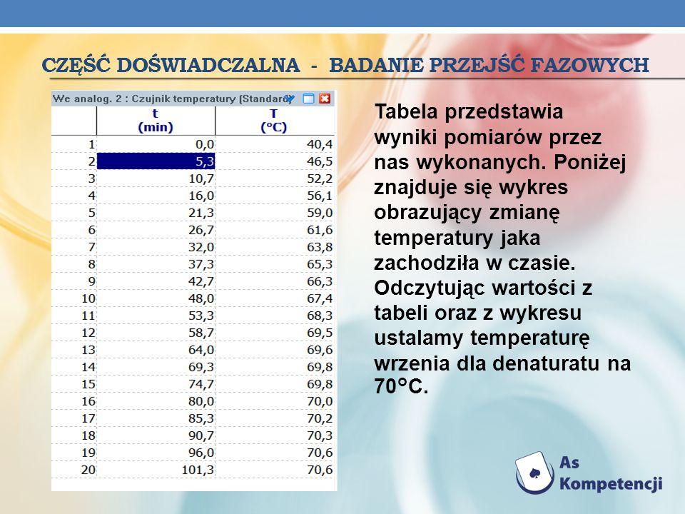 CZĘŚĆ DOŚWIADCZALNA - BADANIE PRZEJŚĆ FAZOWYCH Tabela przedstawia wyniki pomiarów przez nas wykonanych. Poniżej znajduje się wykres obrazujący zmianę