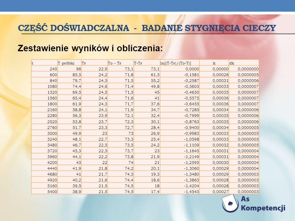 CZĘŚĆ DOŚWIADCZALNA - BADANIE STYGNIĘCIA CIECZY Zestawienie wyników i obliczenia: tT próbkiTrTo - TrT-Trln[(T-Tr)/(To-T)]kdk 2409622,973,1 0,00000,000