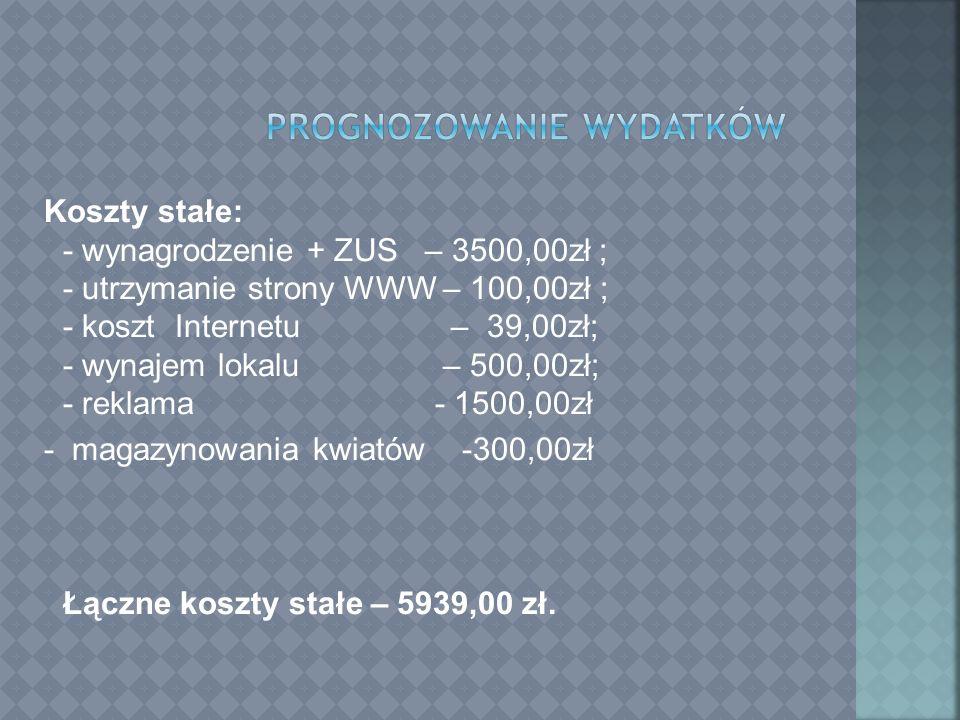 Koszty stałe: - wynagrodzenie + ZUS – 3500,00zł ; - utrzymanie strony WWW – 100,00zł ; - koszt Internetu – 39,00zł; - wynajem lokalu – 500,00zł; - reklama - 1500,00zł - magazynowania kwiatów -300,00zł Łączne koszty stałe – 5939,00 zł.