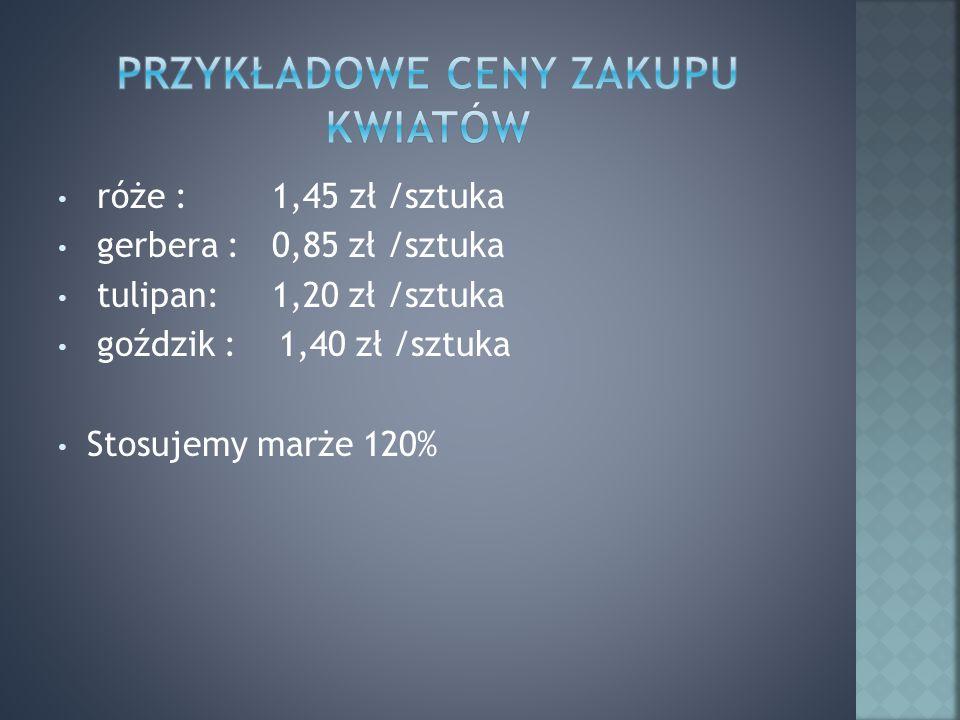 róże : 1,45 zł /sztuka gerbera : 0,85 zł /sztuka tulipan: 1,20 zł /sztuka goździk : 1,40 zł /sztuka Stosujemy marże 120%