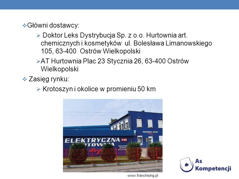 Główni dostawcy: Doktor Leks Dystrybucja Sp. z o.o. Hurtownia art. chemicznych i kosmetyków ul. Bolesława Limanowskiego 105, 63-400 Ostrów Wielkopolsk