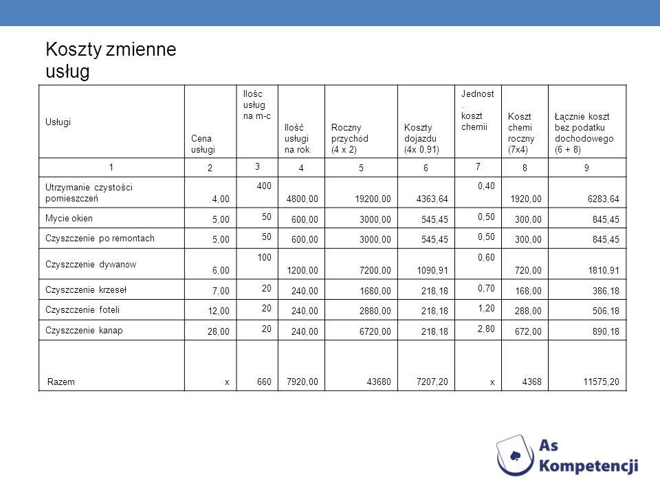Koszty zmienne usług Usługi Cena usługi Ilośc usług na m-c Ilość usługi na rok Roczny przych ó d (4 x 2) Koszty dojazdu (4x 0,91) Jednost. koszt chemi