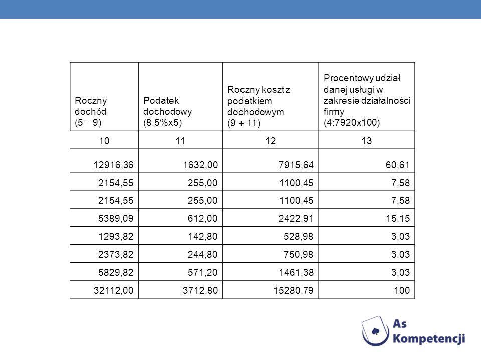 Koszty zmienne (ciąg dalszy tabeli) Roczny doch ó d (5 – 9) Podatek dochodowy (8,5%x5) Roczny koszt z podatkiem dochodowym (9 + 11) Procentowy udział