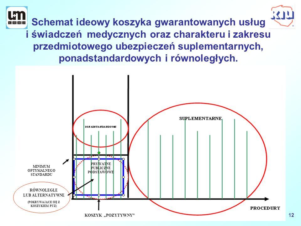 Schemat ideowy koszyka gwarantowanych usług i świadczeń medycznych oraz charakteru i zakresu przedmiotowego ubezpieczeń suplementarnych, ponadstandard