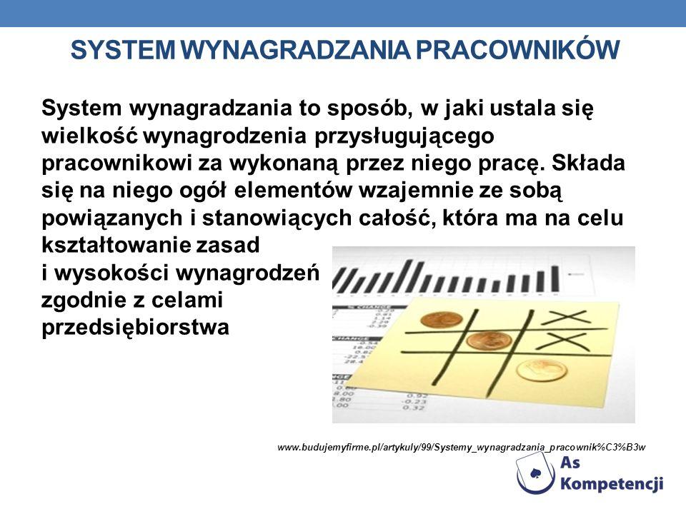 SYSTEM WYNAGRADZANIA PRACOWNIKÓW System wynagradzania to sposób, w jaki ustala się wielkość wynagrodzenia przysługującego pracownikowi za wykonaną prz