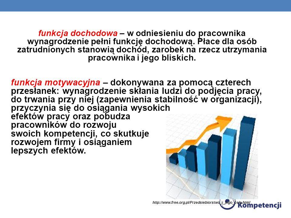 funkcja dochodowa – w odniesieniu do pracownika wynagrodzenie pełni funkcję dochodową. Płace dla osób zatrudnionych stanowią dochód, zarobek na rzecz