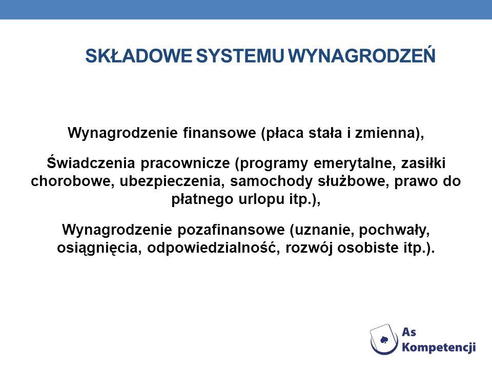 SKŁADOWE SYSTEMU WYNAGRODZEŃ Wynagrodzenie finansowe (płaca stała i zmienna), Świadczenia pracownicze (programy emerytalne, zasiłki chorobowe, ubezpie