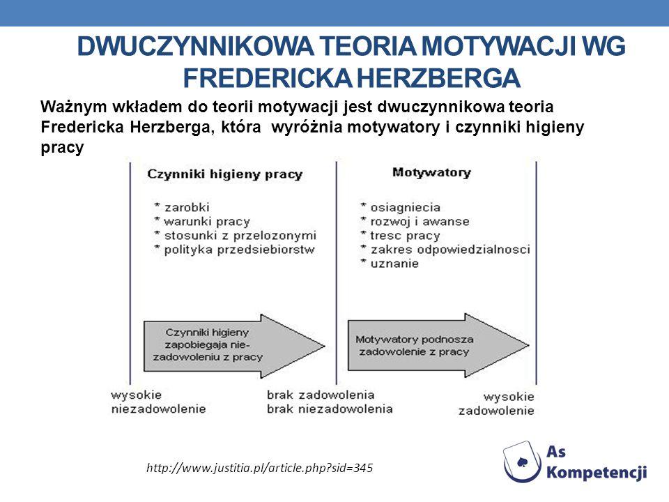 DWUCZYNNIKOWA TEORIA MOTYWACJI WG FREDERICKA HERZBERGA Ważnym wkładem do teorii motywacji jest dwuczynnikowa teoria Fredericka Herzberga, która wyróżn