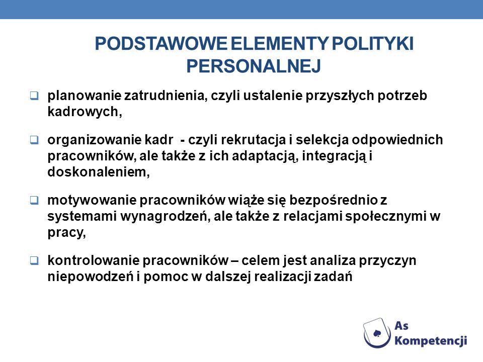 PODSTAWOWE ELEMENTY POLITYKI PERSONALNEJ planowanie zatrudnienia, czyli ustalenie przyszłych potrzeb kadrowych, organizowanie kadr - czyli rekrutacja