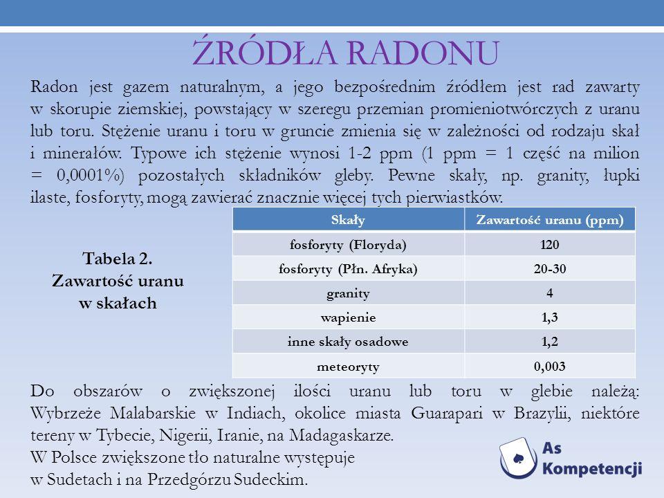 ŹRÓDŁA RADONU Radon jest gazem naturalnym, a jego bezpośrednim źródłem jest rad zawarty w skorupie ziemskiej, powstający w szeregu przemian promieniot