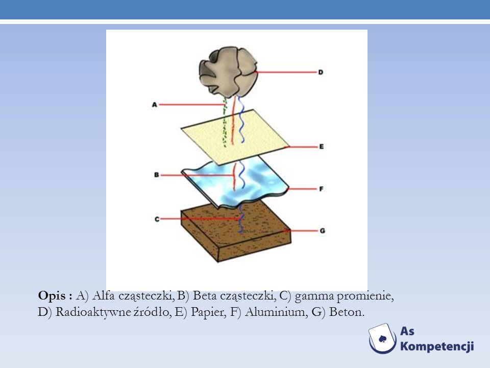 Opis : A) Alfa cząsteczki, B) Beta cząsteczki, C) gamma promienie, D) Radioaktywne źródło, E) Papier, F) Aluminium, G) Beton.