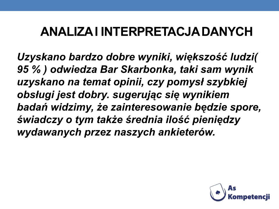 ANALIZA I INTERPRETACJA DANYCH Uzyskano bardzo dobre wyniki, większość ludzi( 95 % ) odwiedza Bar Skarbonka, taki sam wynik uzyskano na temat opinii,
