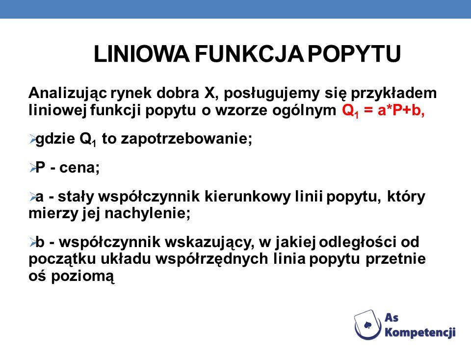 LINIOWA FUNKCJA POPYTU Analizując rynek dobra X, posługujemy się przykładem liniowej funkcji popytu o wzorze ogólnym Q 1 = a*P+b, gdzie Q 1 to zapotrz